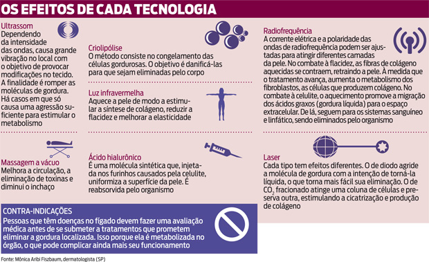 Os efeitos de cada tecnologia 1