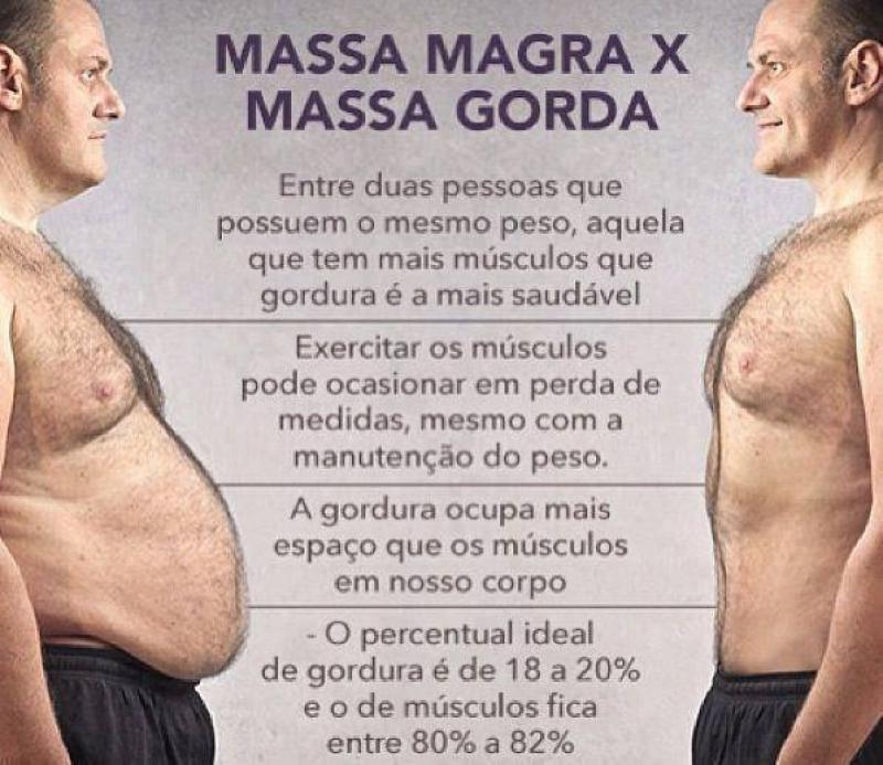 Massa Gorda x Massa Magra