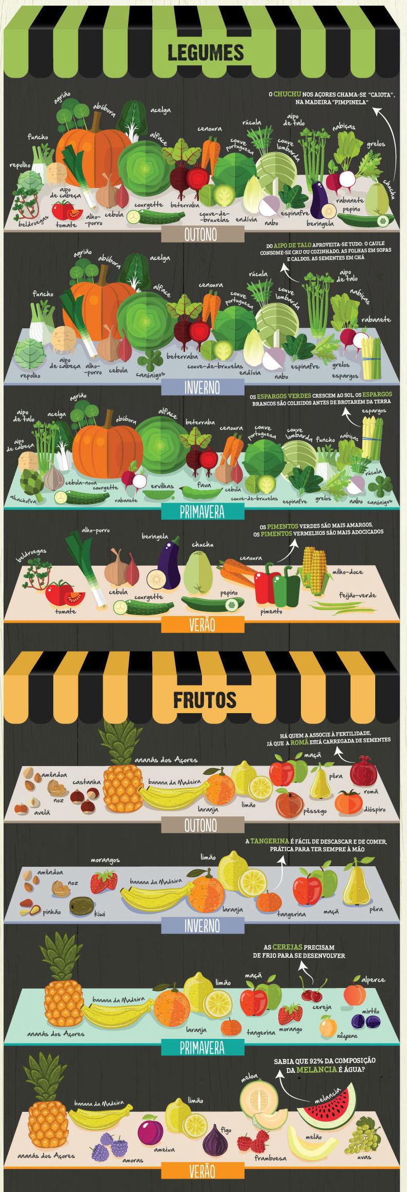 Frutas e Legumes da Época